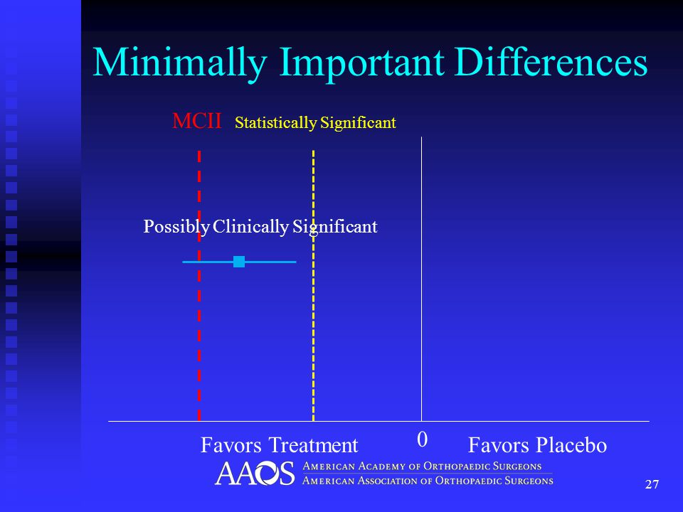 Minimally Important Differences 27 MCII Statistically Significant 0 Favors TreatmentFavors Placebo Possibly Clinically Significant