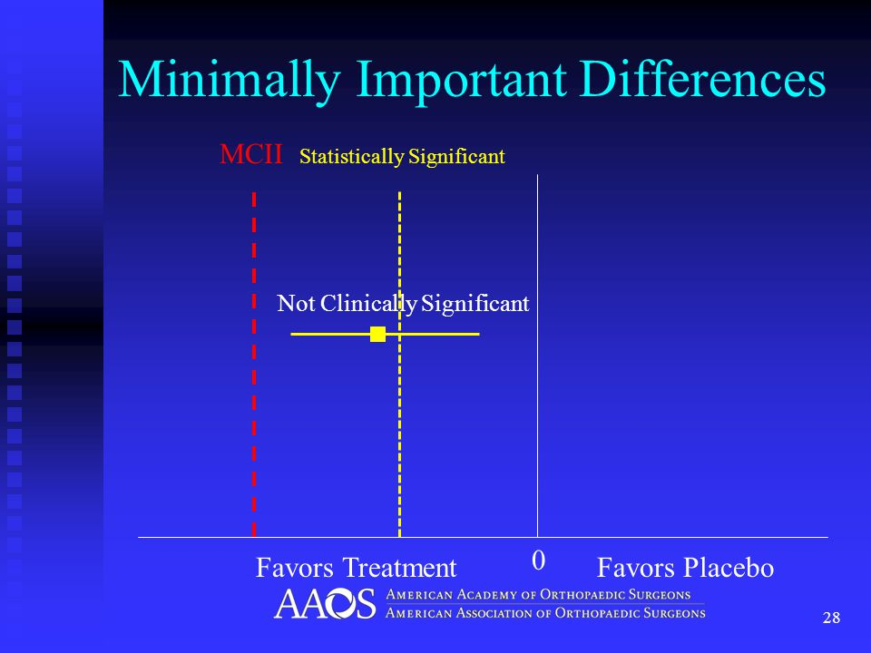 Minimally Important Differences 28 MCII Statistically Significant 0 Favors TreatmentFavors Placebo Not Clinically Significant