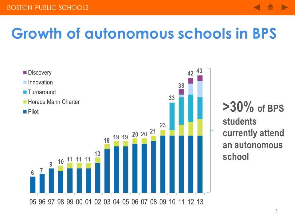 Growth of autonomous schools in BPS BOSTON PUBLIC SCHOOLS 6 7 9 10 11 18 19 20 21 23 33 38 42 43 11 13 >30% of BPS students currently attend an autonomous school 3