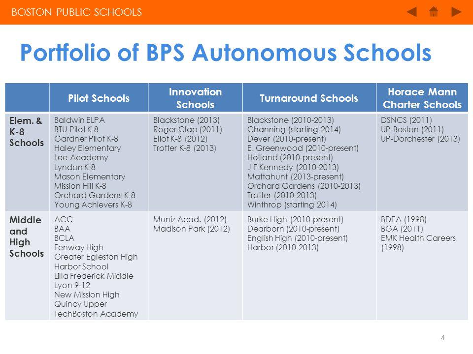 Portfolio of BPS Autonomous Schools BOSTON PUBLIC SCHOOLS Pilot Schools Innovation Schools Turnaround Schools Horace Mann Charter Schools Elem.