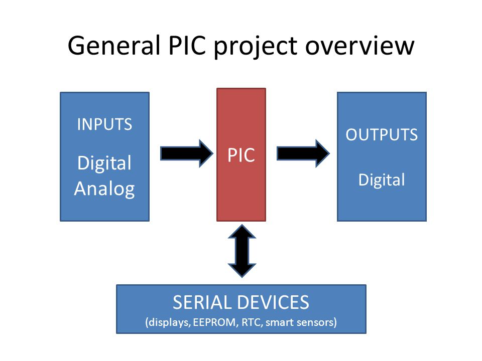 General PIC project overview INPUTS Digital Analog PIC OUTPUTS Digital SERIAL DEVICES (displays, EEPROM, RTC, smart sensors)