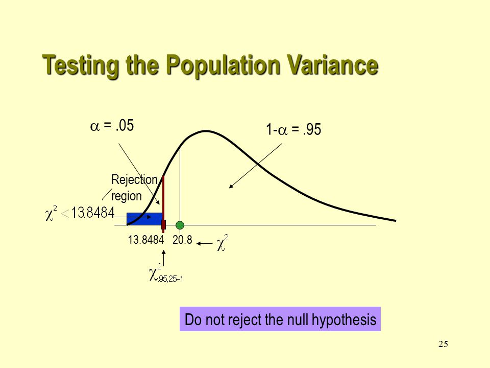25 13.848420.8 Rejection region  =.05 1-  =.95 Do not reject the null hypothesis Testing the Population Variance