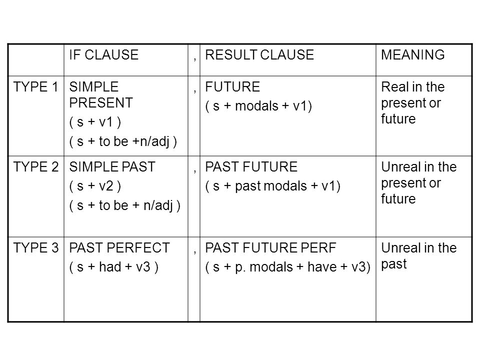 IF CLAUSE,RESULT CLAUSEMEANING TYPE 1SIMPLE PRESENT ( s + v1 ) ( s + to be +n/adj ), FUTURE ( s + modals + v1) Real in the present or future TYPE 2SIMPLE PAST ( s + v2 ) ( s + to be + n/adj ), PAST FUTURE ( s + past modals + v1) Unreal in the present or future TYPE 3PAST PERFECT ( s + had + v3 ), PAST FUTURE PERF ( s + p.