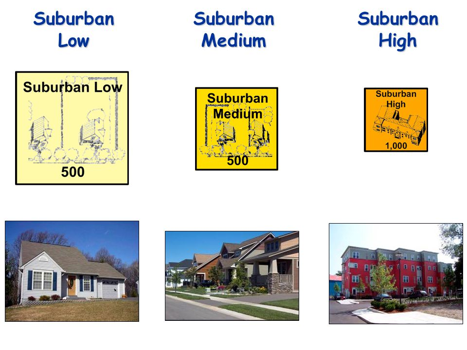 Suburban Low DU per Acre: 2 Employment per Acre: N/A Suburban High DU per Acre: 14 Employment per Acre: N/A Suburban Medium DU per Acre: 4 Employment per Acre: N/A
