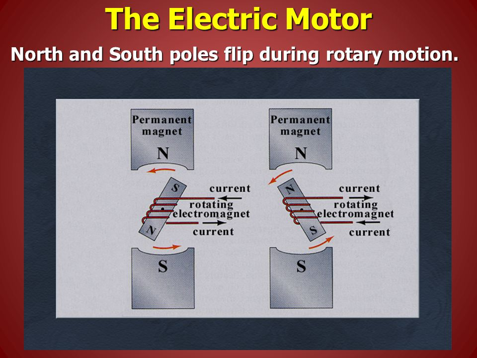 The Electric Motor North and South poles flip during rotary motion.