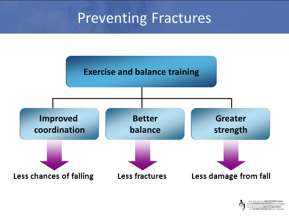 Preventing Fractures Less chances of fallingLess fracturesLess damage from fall Exercise and balance training Improved coordination Better balance Gre