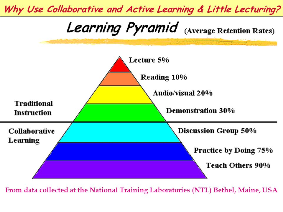 Why Use Collaborative and Active Learning & Little Lecturing.