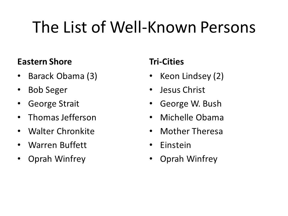 The List of Well-Known Persons Eastern Shore Barack Obama (3) Bob Seger George Strait Thomas Jefferson Walter Chronkite Warren Buffett Oprah Winfrey Tri-Cities Keon Lindsey (2) Jesus Christ George W.