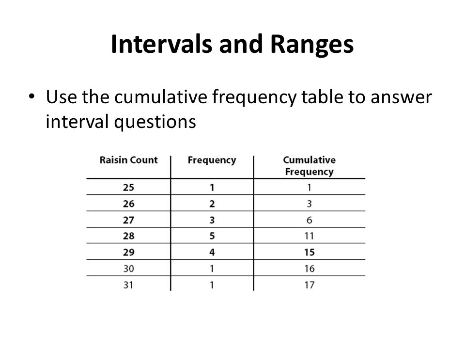Intervals and Ranges Use the cumulative frequency table to answer interval questions