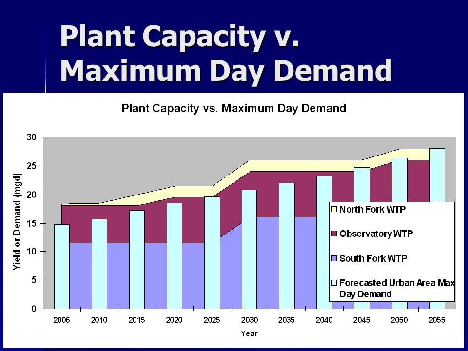 Plant Capacity v. Maximum Day Demand