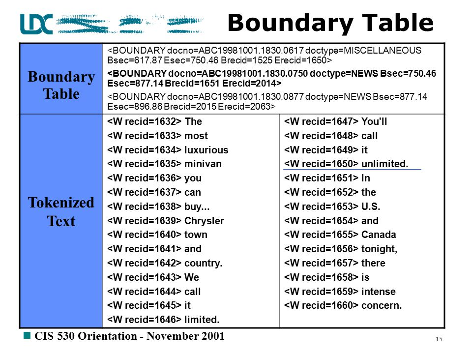 n CIS 530 Orientation - November 2001 15 Boundary Table Tokenized Text The most luxurious minivan you can buy...