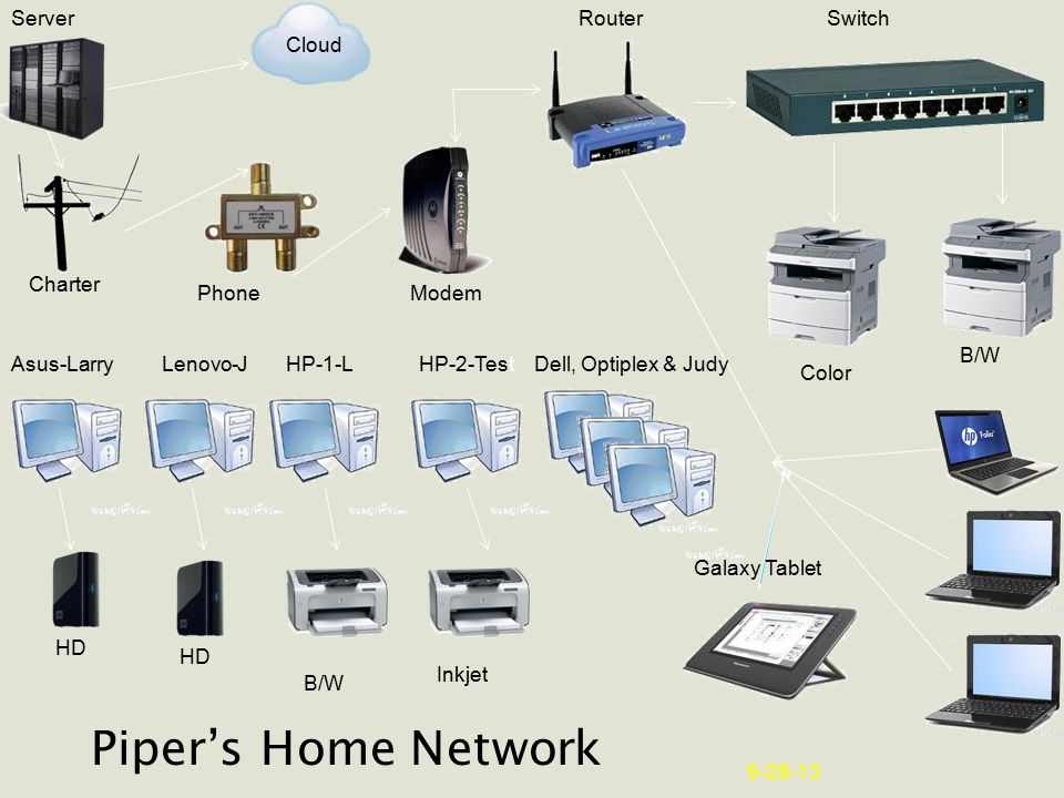 Piper's Home Network Asus-LarryLenovo-JHP-1-LHP-2-Test Galaxy Tablet HD Inkjet Dell, Optiplex & Judy Modem RouterSwitchServer Cloud HD Color B/W 9-28-13 Charter Phone