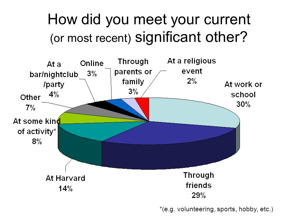 How did you meet your current (or most recent) significant other.