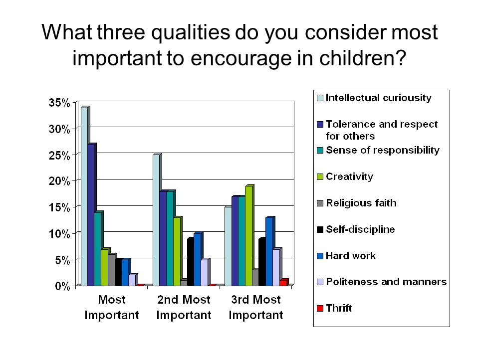 What three qualities do you consider most important to encourage in children