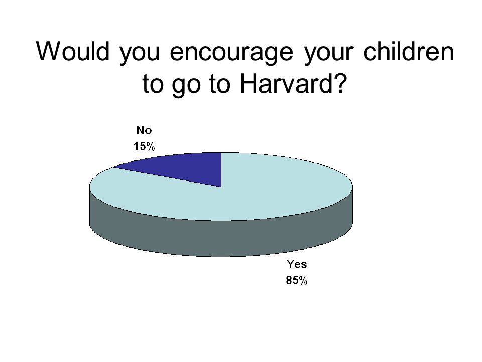 Would you encourage your children to go to Harvard