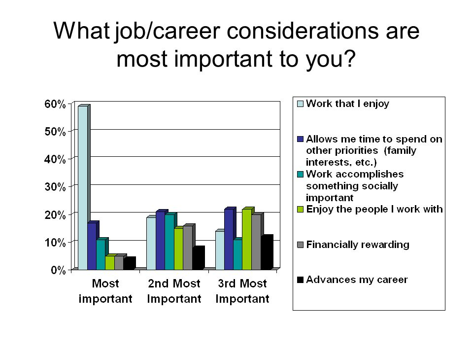 What job/career considerations are most important to you