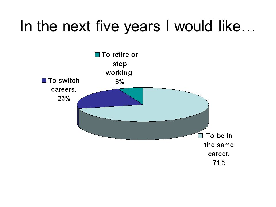 In the next five years I would like…