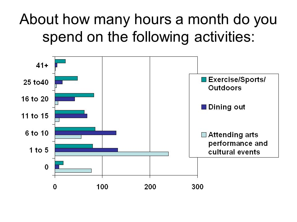 About how many hours a month do you spend on the following activities: