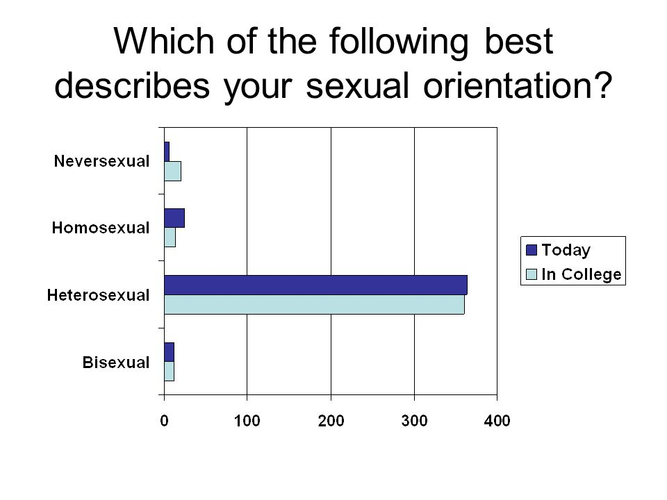 Which of the following best describes your sexual orientation