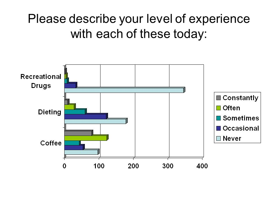 Please describe your level of experience with each of these today: