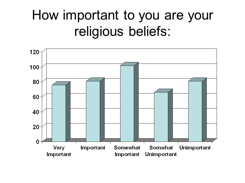 How important to you are your religious beliefs: