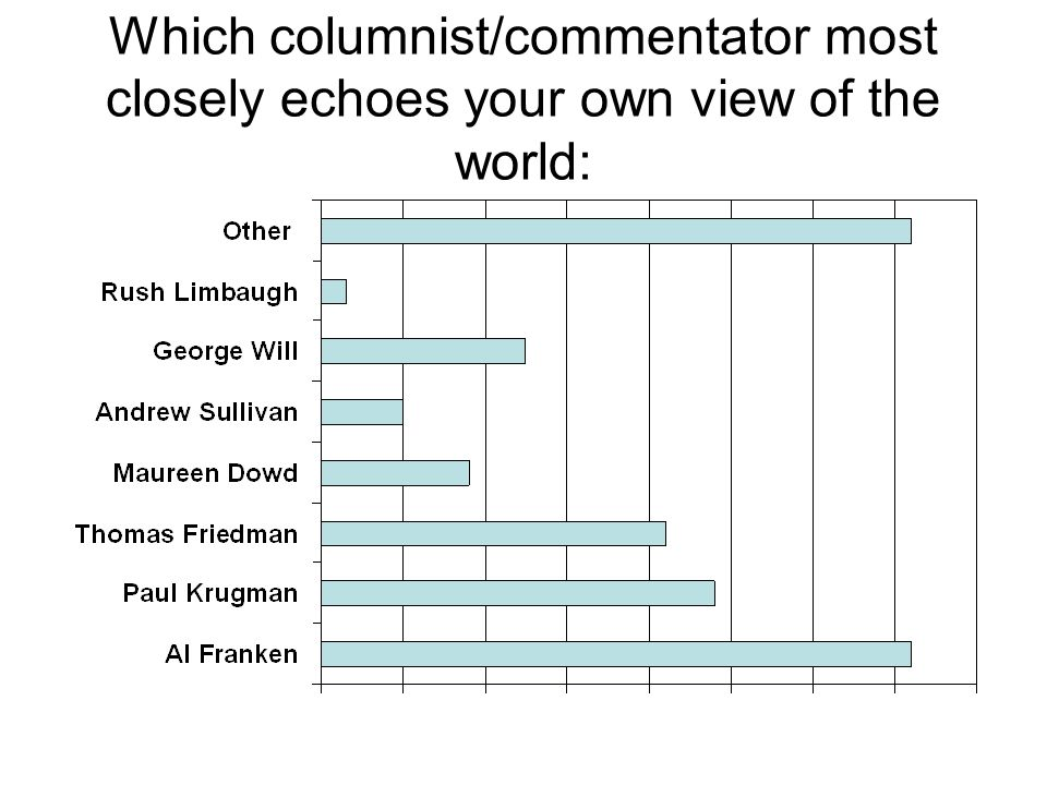 Which columnist/commentator most closely echoes your own view of the world: