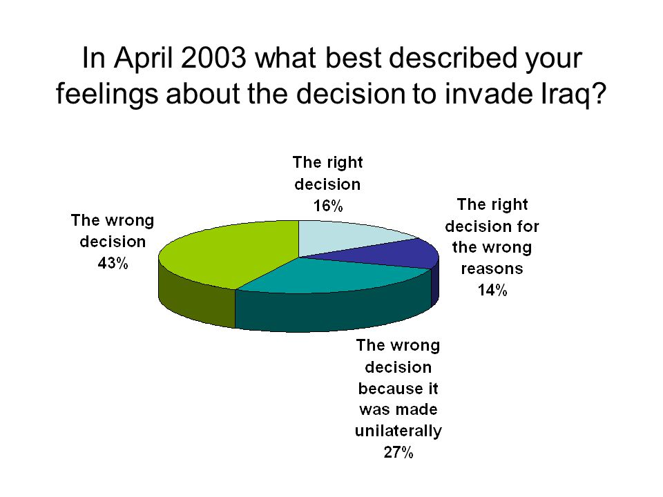 In April 2003 what best described your feelings about the decision to invade Iraq