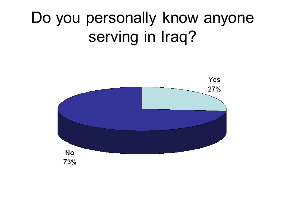 Do you personally know anyone serving in Iraq