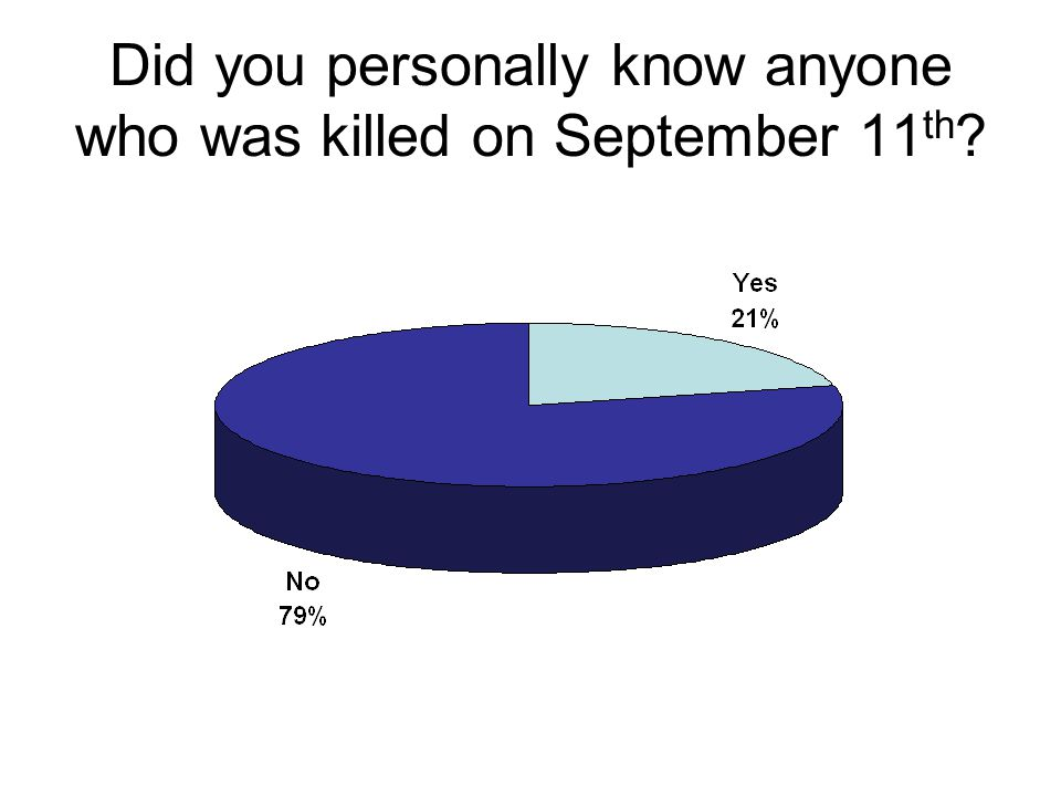Did you personally know anyone who was killed on September 11 th