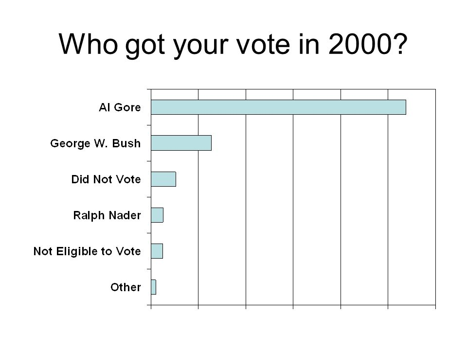 Who got your vote in 2000