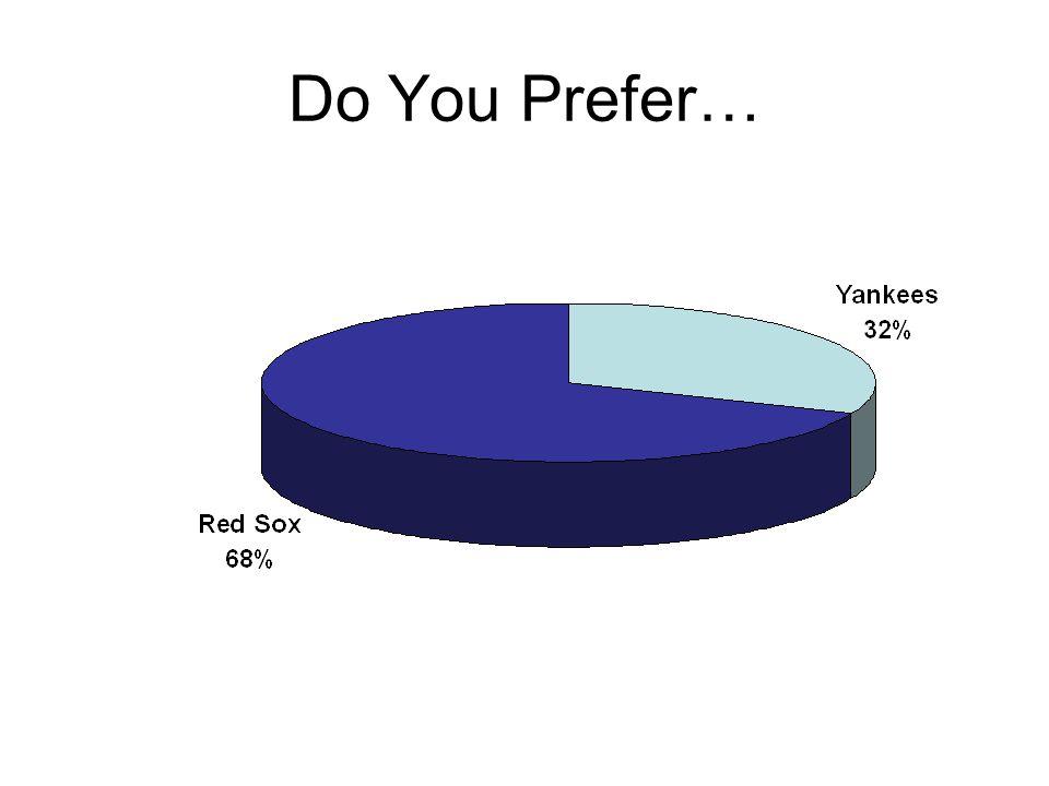 Do You Prefer…
