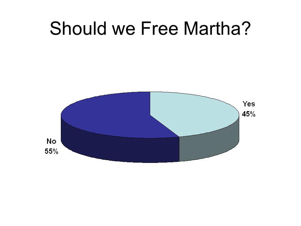Should we Free Martha?