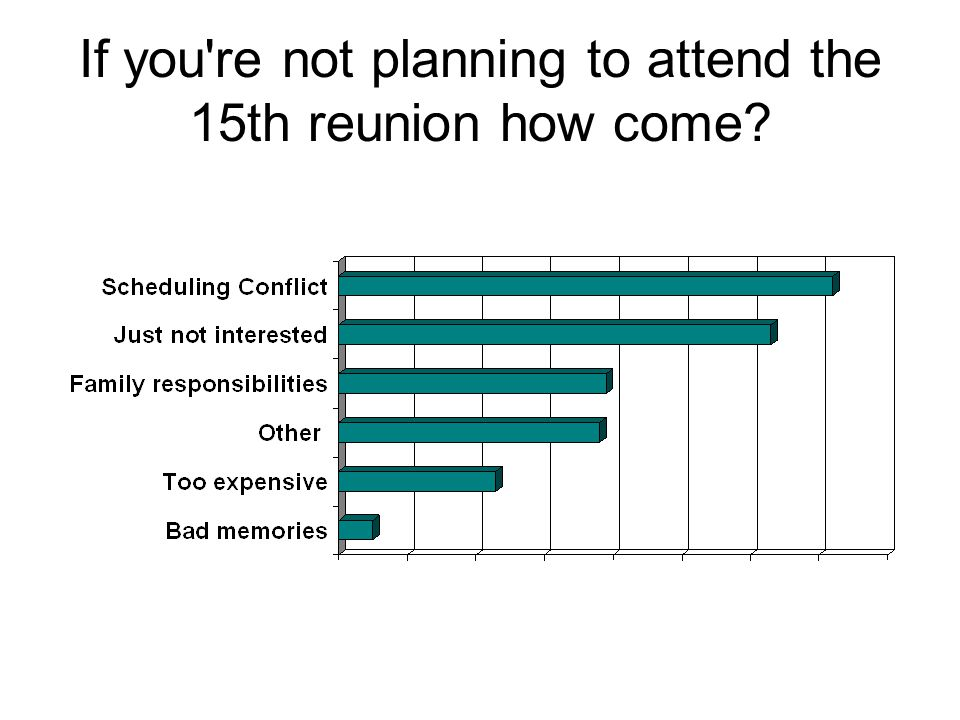 If you re not planning to attend the 15th reunion how come