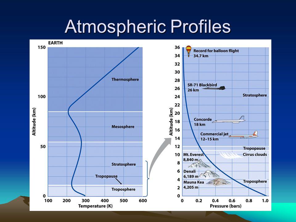 Atmospheric Profiles