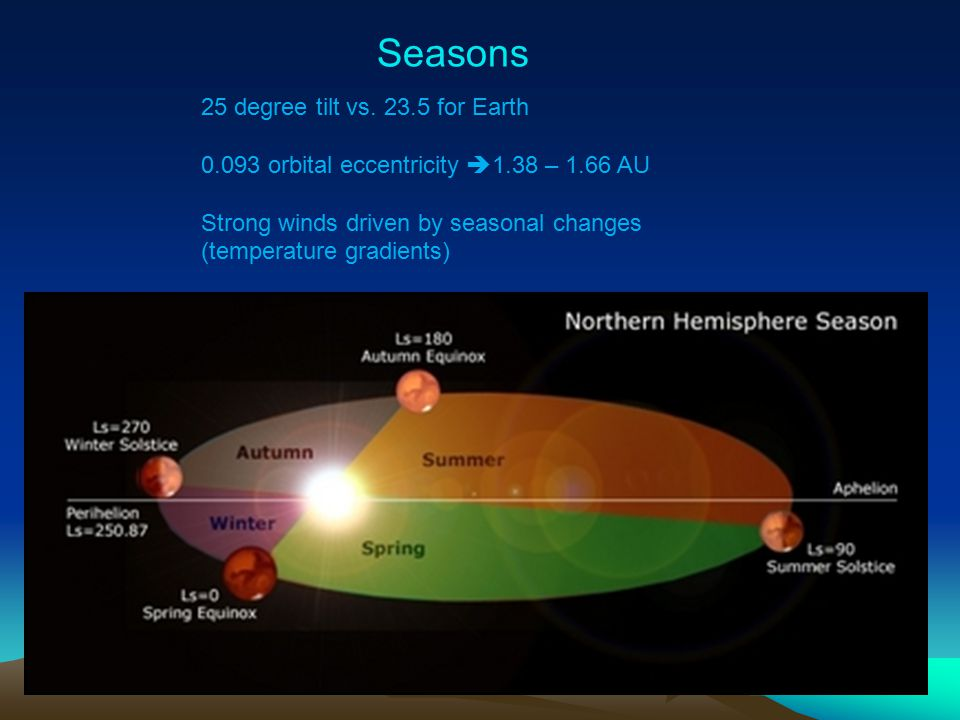 Seasons 25 degree tilt vs. 23.5 for Earth 0.093 orbital eccentricity  1.38 – 1.66 AU Strong winds driven by seasonal changes (temperature gradients)‏