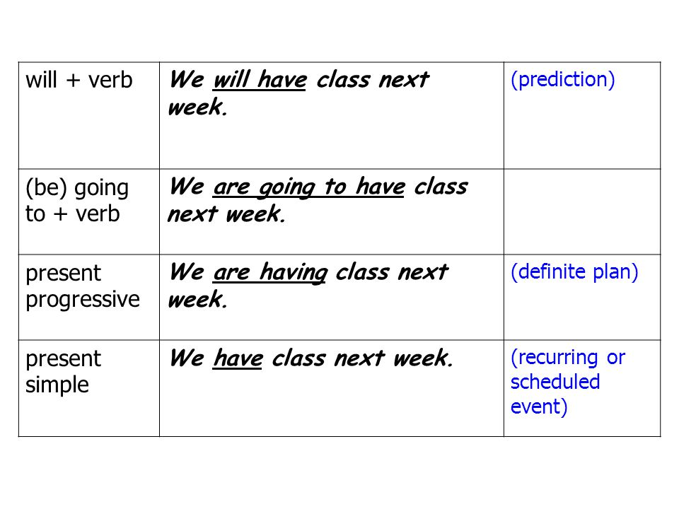 will + verb We will have class next week. (prediction) (be) going to + verb We are going to have class next week. present progressive We are having cl