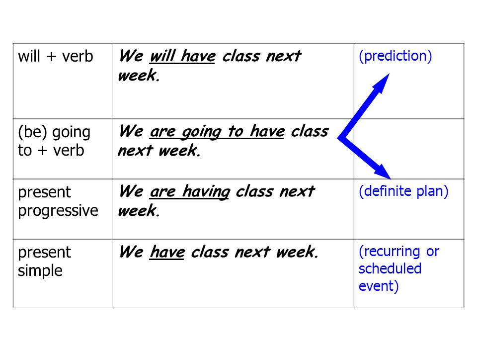 will + verb We will have class next week.