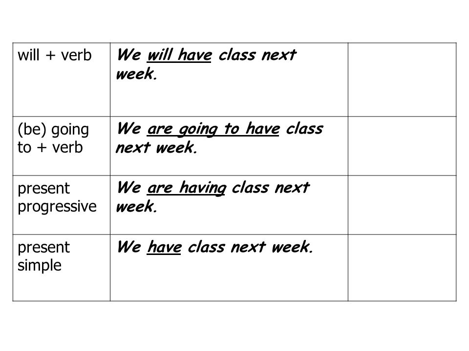 will + verb We will have class next week. (be) going to + verb We are going to have class next week. present progressive We are having class next week