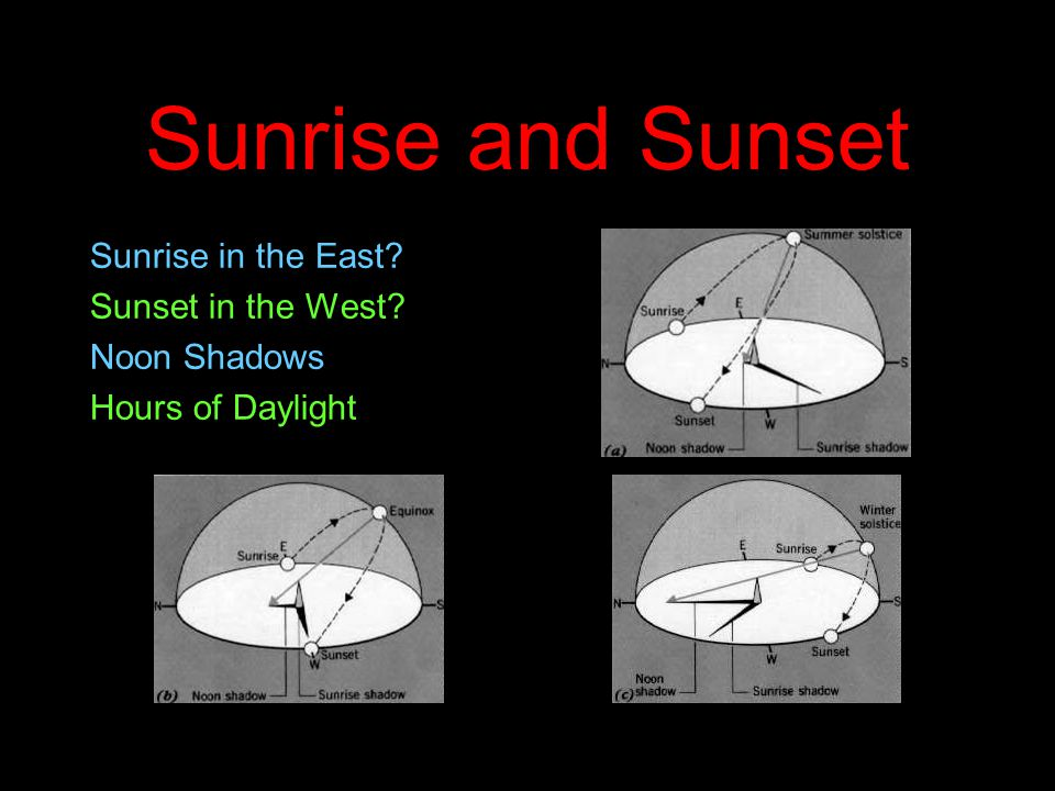 Sunrise and Sunset Sunrise in the East Sunset in the West Noon Shadows Hours of Daylight