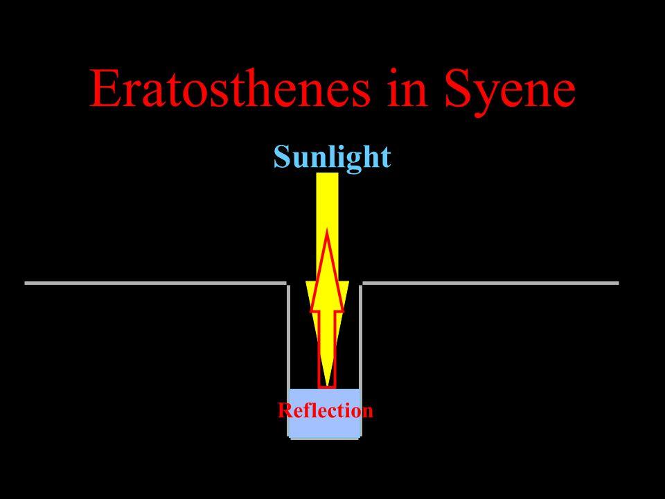 Eratosthenes in Syene Sunlight Reflection