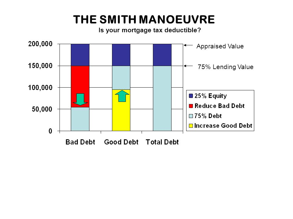 THE SMITH MANOEUVRE Appraised Value 75% Lending Value Is your mortgage tax deductible