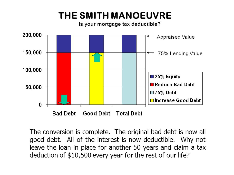THE SMITH MANOEUVRE Appraised Value 75% Lending Value Is your mortgage tax deductible.