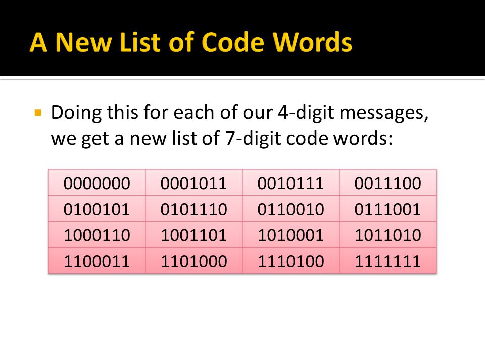  Doing this for each of our 4-digit messages, we get a new list of 7-digit code words: