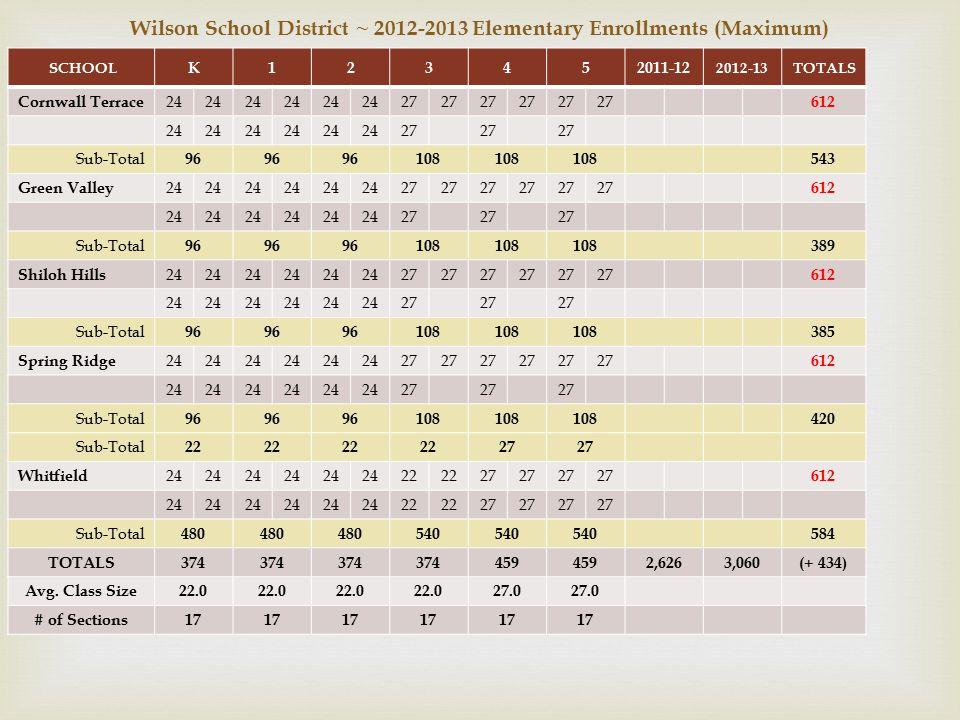 Wilson School District ~ 2012-2013 Elementary Enrollments (Maximum) SCHOOL K123452011-12 2012-13TOTALS Cornwall Terrace 24 27 612 24 27 Sub-Total 96 108 543 Green Valley 24 27 612 24 27 Sub-Total 96 108 389 Shiloh Hills 24 27 612 24 27 Sub-Total 96 108 385 Spring Ridge 24 27 612 24 27 Sub-Total 96 108 420 Sub-Total 22 27 Whitfield 24 22 27 612 24 22 27 Sub-Total 480 540 584 TOTALS374 459 2,6263,060(+ 434) Avg.