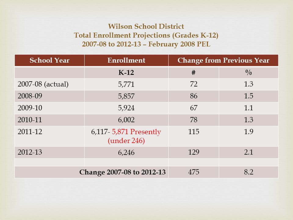 Wilson School District Total Enrollment Projections (Grades K-12) 2007-08 to 2012-13 – February 2008 PEL School YearEnrollmentChange from Previous Year K-12 #% 2007-08 (actual) 5,771 721.3 2008-09 5,857 861.5 2009-10 5,924 671.1 2010-11 6,002 781.3 2011-12 6,117- 5,871 Presently (under 246) 1151.9 2012-13 6,246 1292.1 Change 2007-08 to 2012-13 4758.2