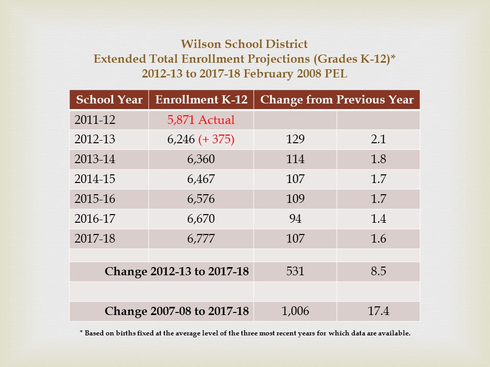 Wilson School District Extended Total Enrollment Projections (Grades K-12)* 2012-13 to 2017-18 February 2008 PEL School YearEnrollment K-12Change from Previous Year 2011-12 5,871 Actual 2012-13 6,246 (+ 375) 1292.1 2013-14 6,360 1141.8 2014-15 6,467 1071.7 2015-16 6,576 1091.7 2016-17 6,670 941.4 2017-18 6,777 1071.6 Change 2012-13 to 2017-18 5318.5 Change 2007-08 to 2017-18 1,00617.4 * Based on births fixed at the average level of the three most recent years for which data are available.