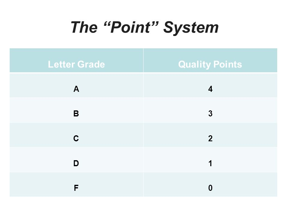 "The ""Point"" System Letter GradeQuality Points A4 B3 C2 D1 F0"