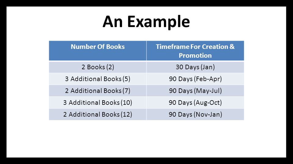 An Example Number Of BooksTimeframe For Creation & Promotion 2 Books (2)30 Days (Jan) 3 Additional Books (5)90 Days (Feb-Apr) 2 Additional Books (7)90