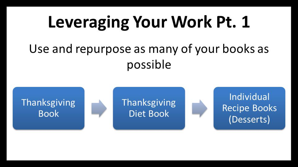 Leveraging Your Work Pt. 1 Use and repurpose as many of your books as possible Thanksgiving Book Thanksgiving Diet Book Individual Recipe Books (Desse