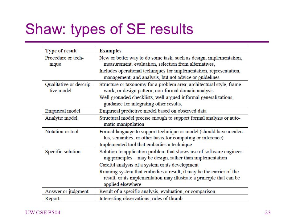 Shaw: types of SE results UW CSE P50423